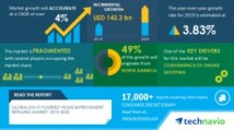 DIY Home Improvement Market Analysis